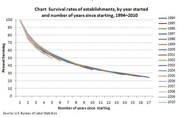 Chart 1 - Survival rates of establishments, by year started and number of years since starting, 1994-2010